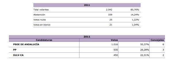 Setenil. Resultados de las Elecciones en 2011