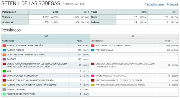 Resultados en Setenil de las elecciones generales celebradas el 20 de diciembre de 2015.
